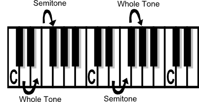 piano theory  ganson