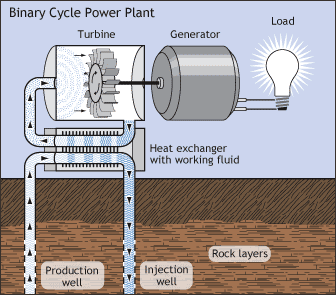 binary plant geothermal