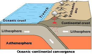 earth history oceanic continental convergence